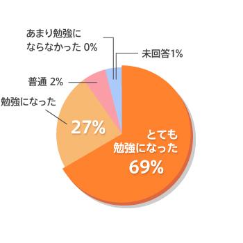 コミュトレ受講者データ 講義内容についてアンケート結果