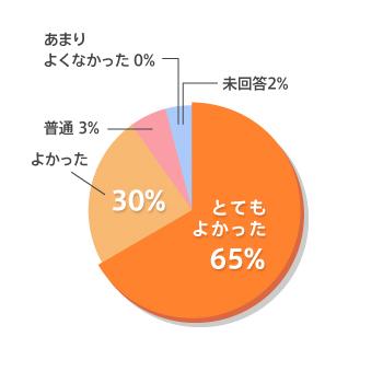 コミュトレ受講者データ 講師についてアンケート結果