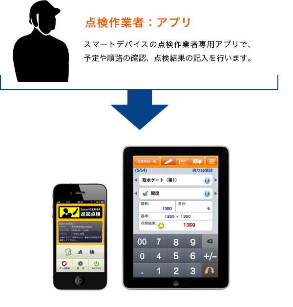 点検作業者:アプリ