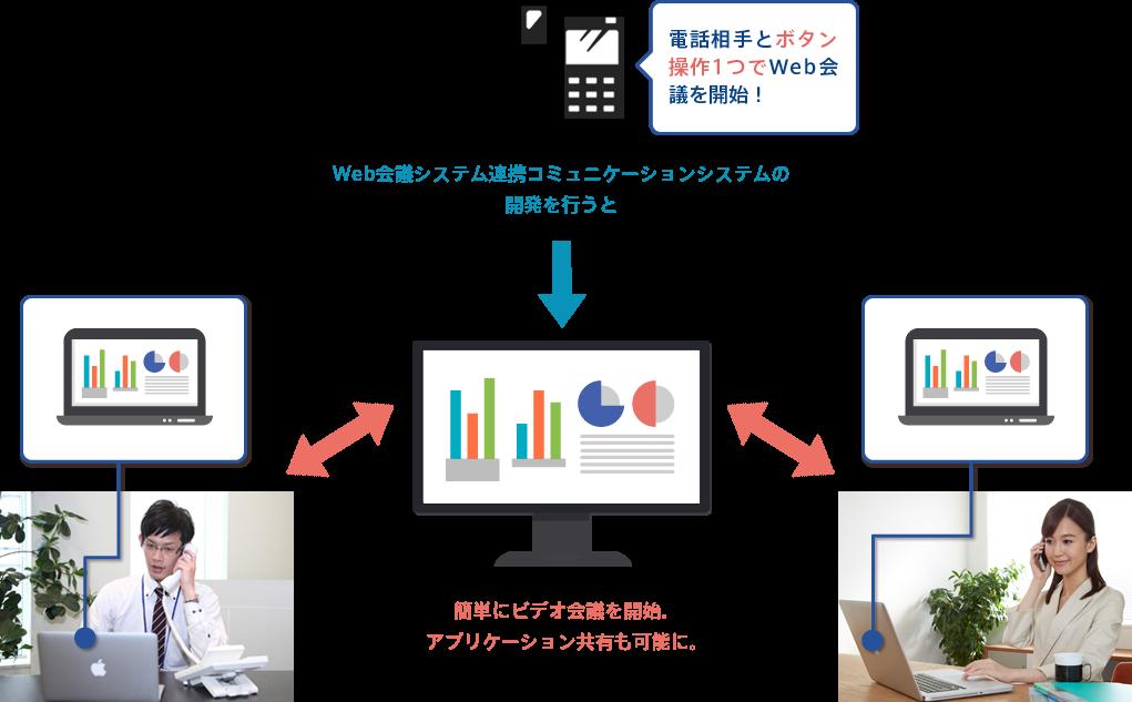 Web会議システム連携コミュニケーション 事例