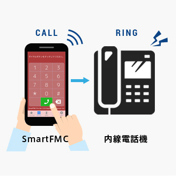 スマートフォンを内線電話化
