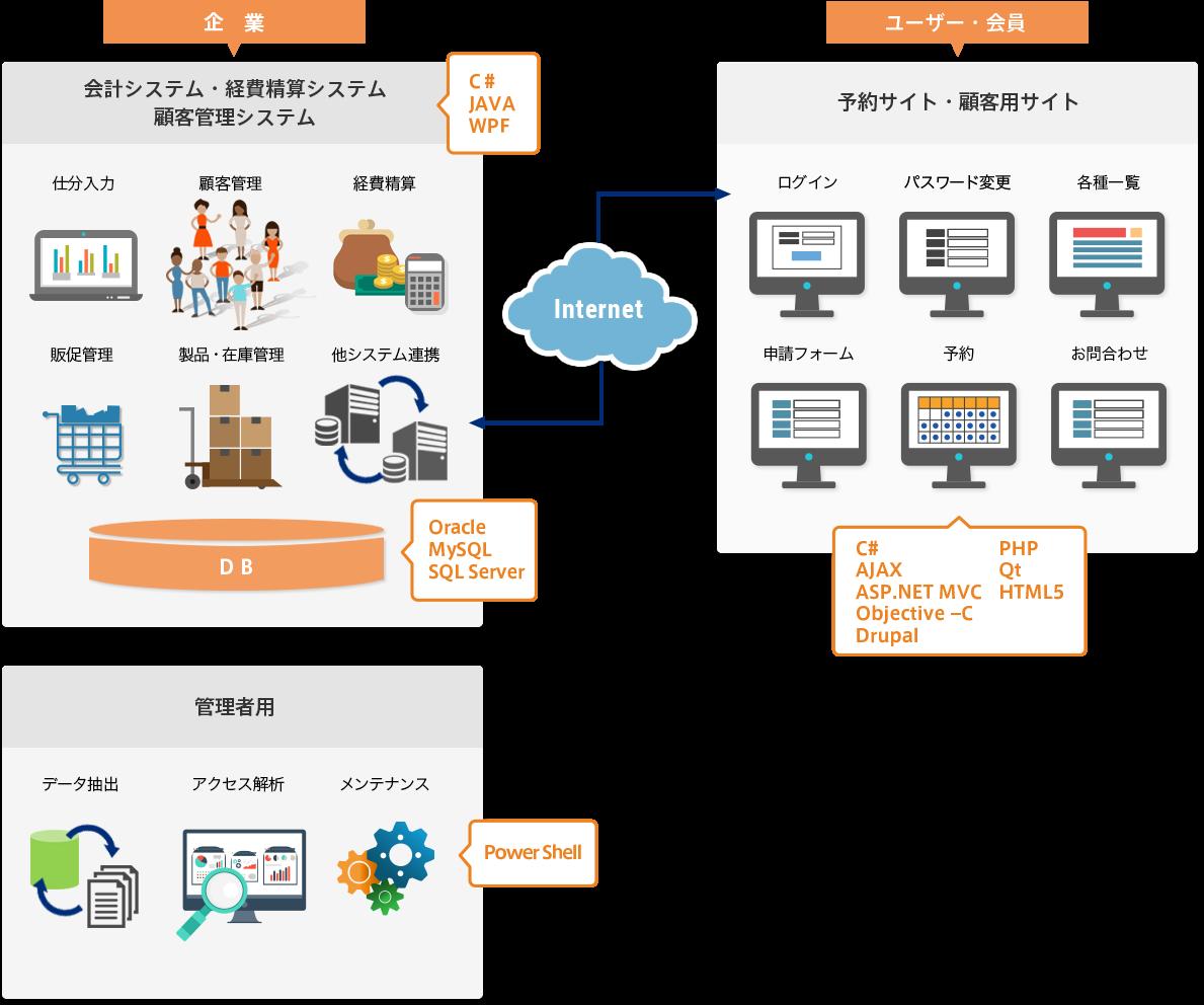 Webシステム・業務アプリケーション開発 サービス内容