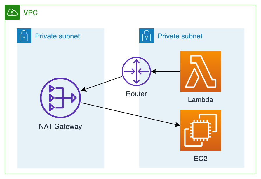 AWSネットワーク構成図